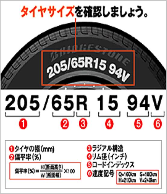 タイヤサイズの見方の図